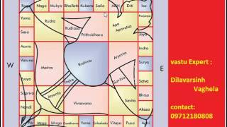 How to Check Direction of Plot as per Vastu - myvideoplay