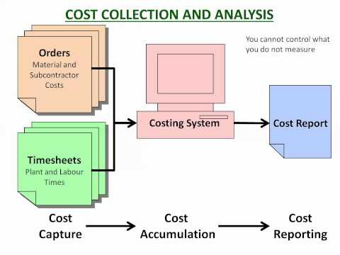 Cost Management Process