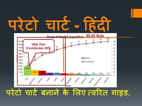 परेटो चार्ट बनाने के लिए त्वरित गाइड हिंदी - Hindi. Quick Guide to make Pareto Chart.