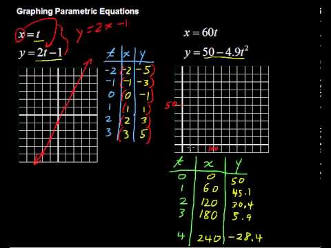 Graphing Parametric Equations (How to) - Algebra Tips