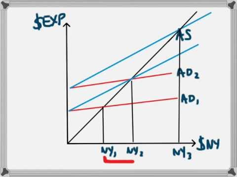 MPC and the Multiplier Effect