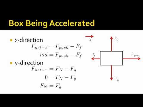 Net Force Equations