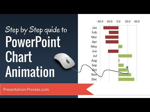 Step by Step guide to PowerPoint Chart Animation