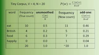N gram Language Modeling Using Smoothing