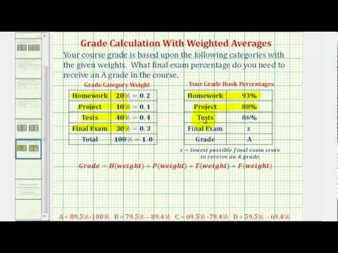 Ex: Find a Final Exam Score to Receive a Specific Grade Using Weighted Averages