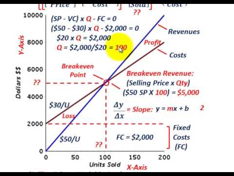 Cost Volume Profit Analysis (Calculating Breakeven Point, Breakeven Revenue, Targeted Revenue)
