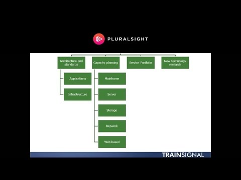 ITIL® Service Operations Organization Structures