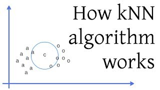 Download How kNN algorithm works Video