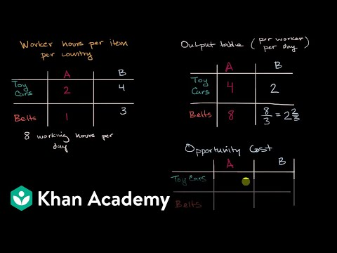 Input approach to determining comparative advantage | Macroeconomics | Khan Academy