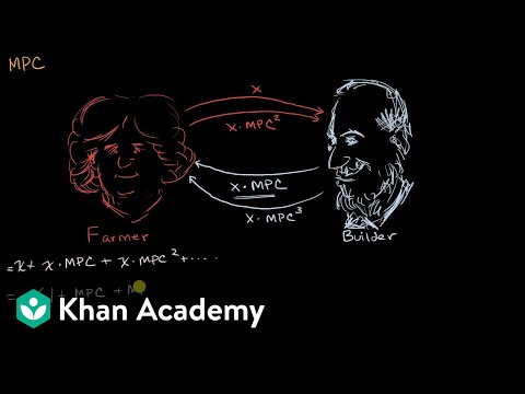 Tax multiplier, MPC, and MPS | APⓇ Macroeconomics | Khan Academy