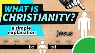 What is Christianity? Explained in 2 Minutes