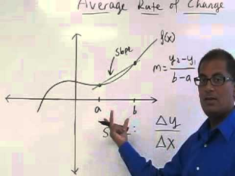 Average Rate of Change (Slope of Secant Line)