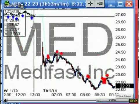 Live Day Trading Dummy Trade Gap short setup
