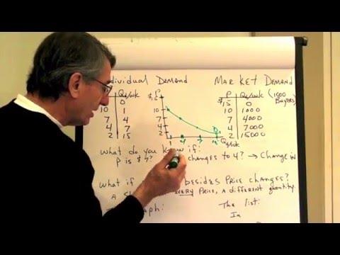 Supply and Demand Series 1 - Demand