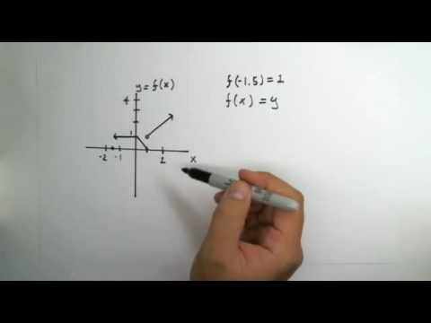 Use the graph of the function f shown to estimate the indicated