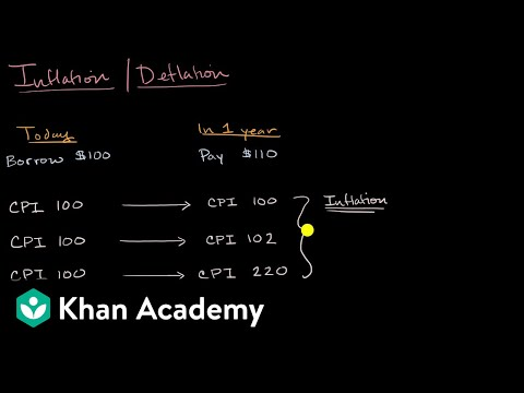 Winners and losers from inflation and deflation | APⓇ Macroeconomics | Khan Academy