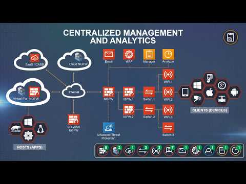 Fortinet Security Fabric Powered by FortiOS 6.0 | CyberSecurity Operating System