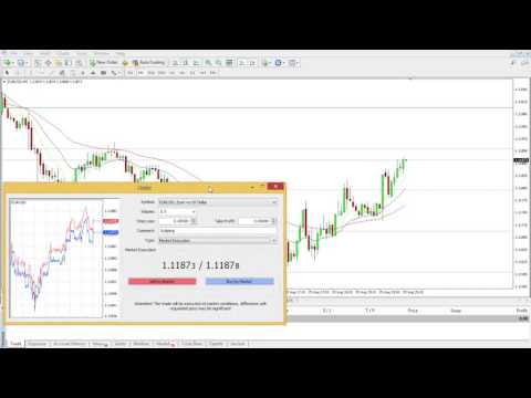 How to Buy and Sell in MT4 how to quickly place an instant order in Meta Trader 4.