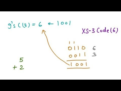 Non-Weighted Codes, Excess-3 Code, Gray Code