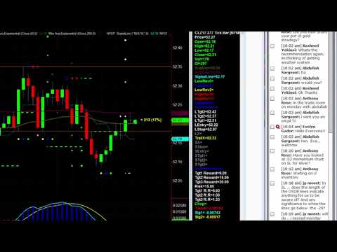 The Most Consistent Way to Win at Crude Oil Futures Trading