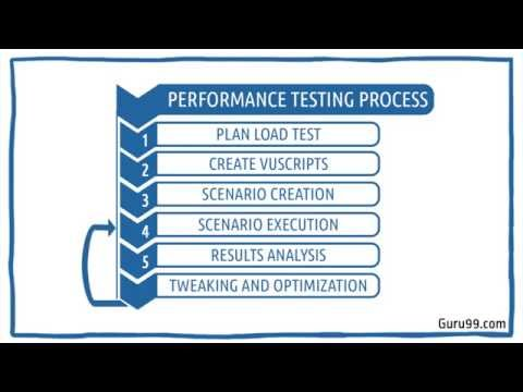 Introduction to Performance Testing Process in HP/Loadrunner Tutorial