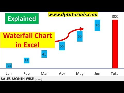 Excel Tricks : How To Create Waterfall Chart In Excel | Excel Graphs | Excel Tips || dptutorials