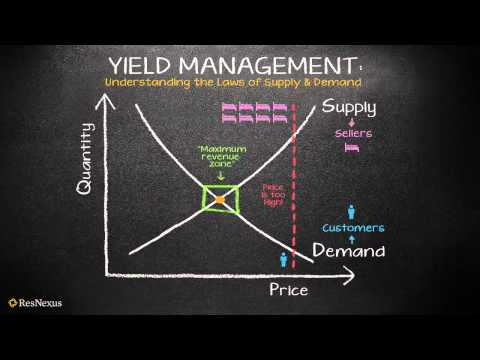 ResNexus Understanding Yield Management: The Law of Supply and Demand