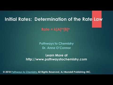Initial Rates Determination of the Rate Law