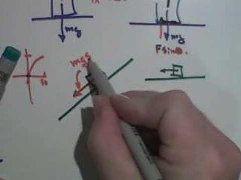 Normal Force (b)