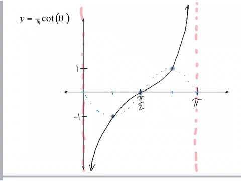 Graphing Cotangent Functions