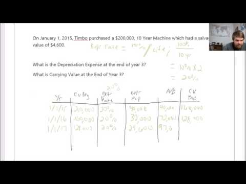 How to Calculate Double Declining Depreciation