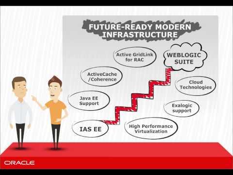 Part I -- WebLogic Suite: Foundation Infrastructure for Oracle iAS (Internet App Server) Customers