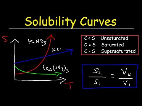 Solubility Curves - Basic Introduction - Chemistry Problems