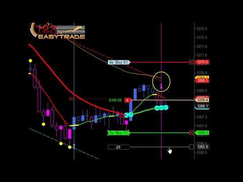 How To Day Trade Commodity Futures -- Commodity Futures Trading (For Beginners)