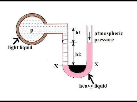 Simple manomete, piezometer and u- tube manometer