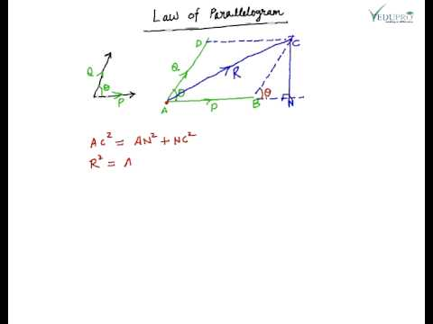 Parallelogram Law Of Forces Concurrent Forces Experiment