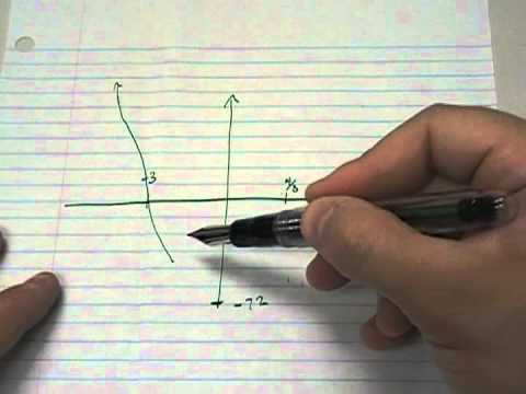 sketch the graph of polynomials using zeros, end behavior, and y int