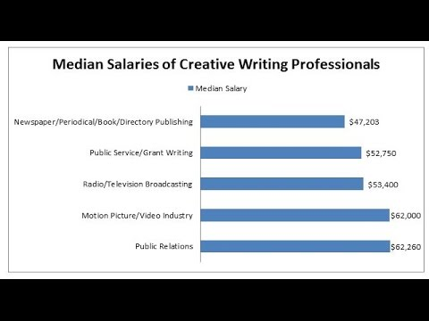 Jobs For Creative Writing Majors