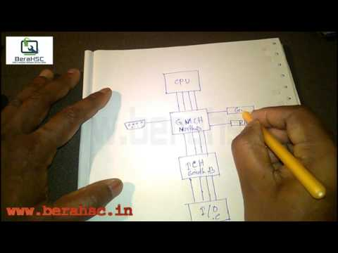 How to work computer motherboard (basic block diagram of computer motherboard,)