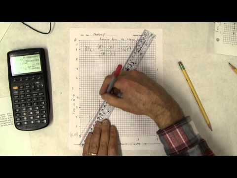 HTPIB06 Finding the Slope and uncertainty of Slope of the Spring Constant Graph
