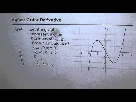Find Critical Number From Derivative Graph