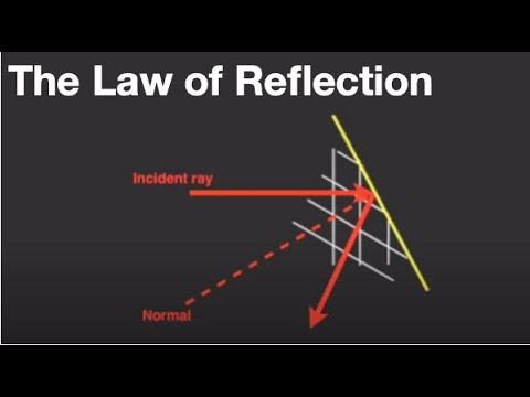 The first Law of Reflection for waves and light: from fizzics.org