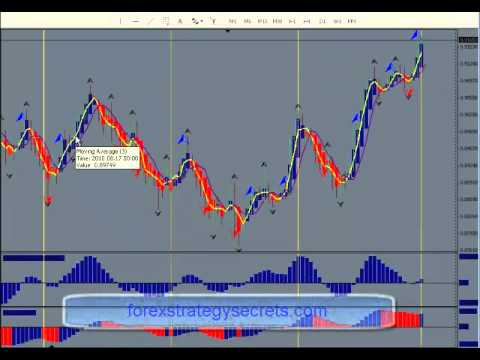 High Probability Forex Trading Strategy . learn forex trading strategies online