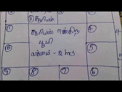ஜோதிட பாடம் 3 | Learn astrology lesson 3