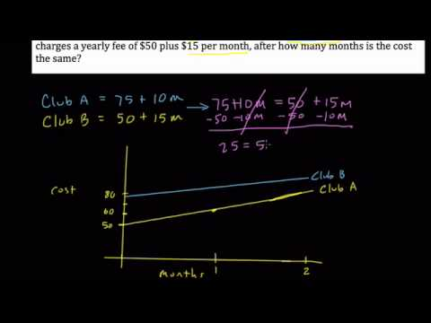 #8 Modeling A Linear System with Cost 8.EE.8.c