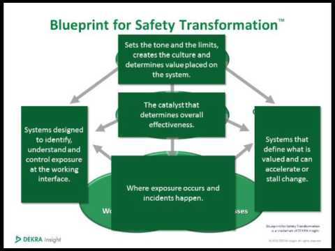 Improving Workplace Culture Through Safety Leadership - Don Groover