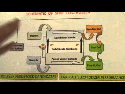 Soobhankar Pati: Waste-to-Hydrogen Production