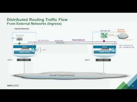 VMworld 2014: NET1583 - NSX for vSphere Logical Routing Deep Dive