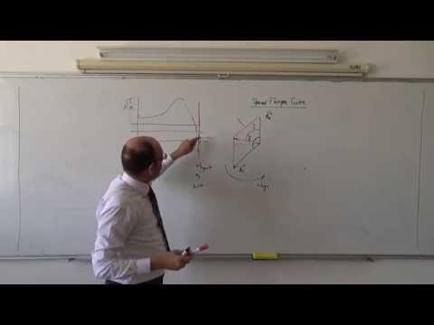 Synchronous Machines: Speed torque curve of the synchronous motor, 22/5/2014