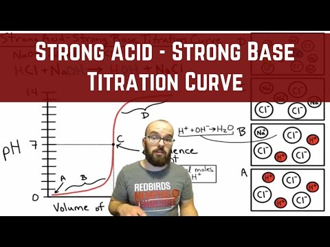 Titration of a Strong Base with a Strong Acid - Ions in Solution